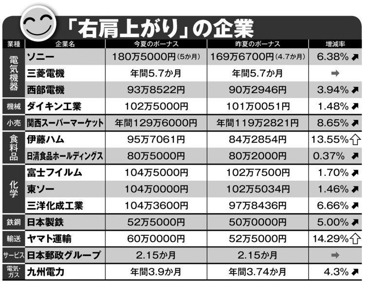 夏のボーナス、ソニー5か月分、JAL0.3か月分、ANA0か月分、JTB0か月分