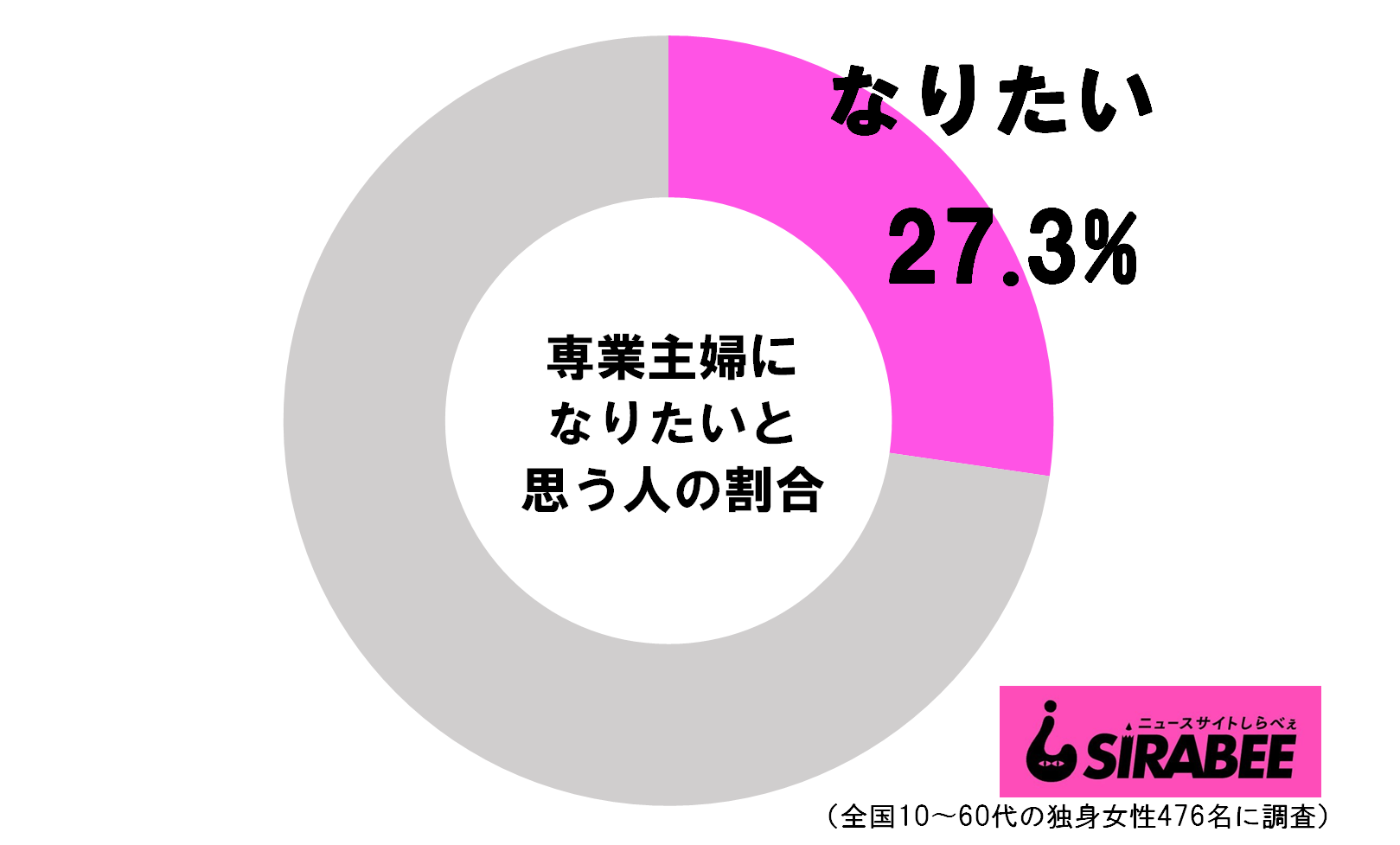 【性別役割分業】「旦那の稼ぎで子供と一緒にゆっくり暮らしたい!」 独身女性の27.3%が専業主婦を希望
