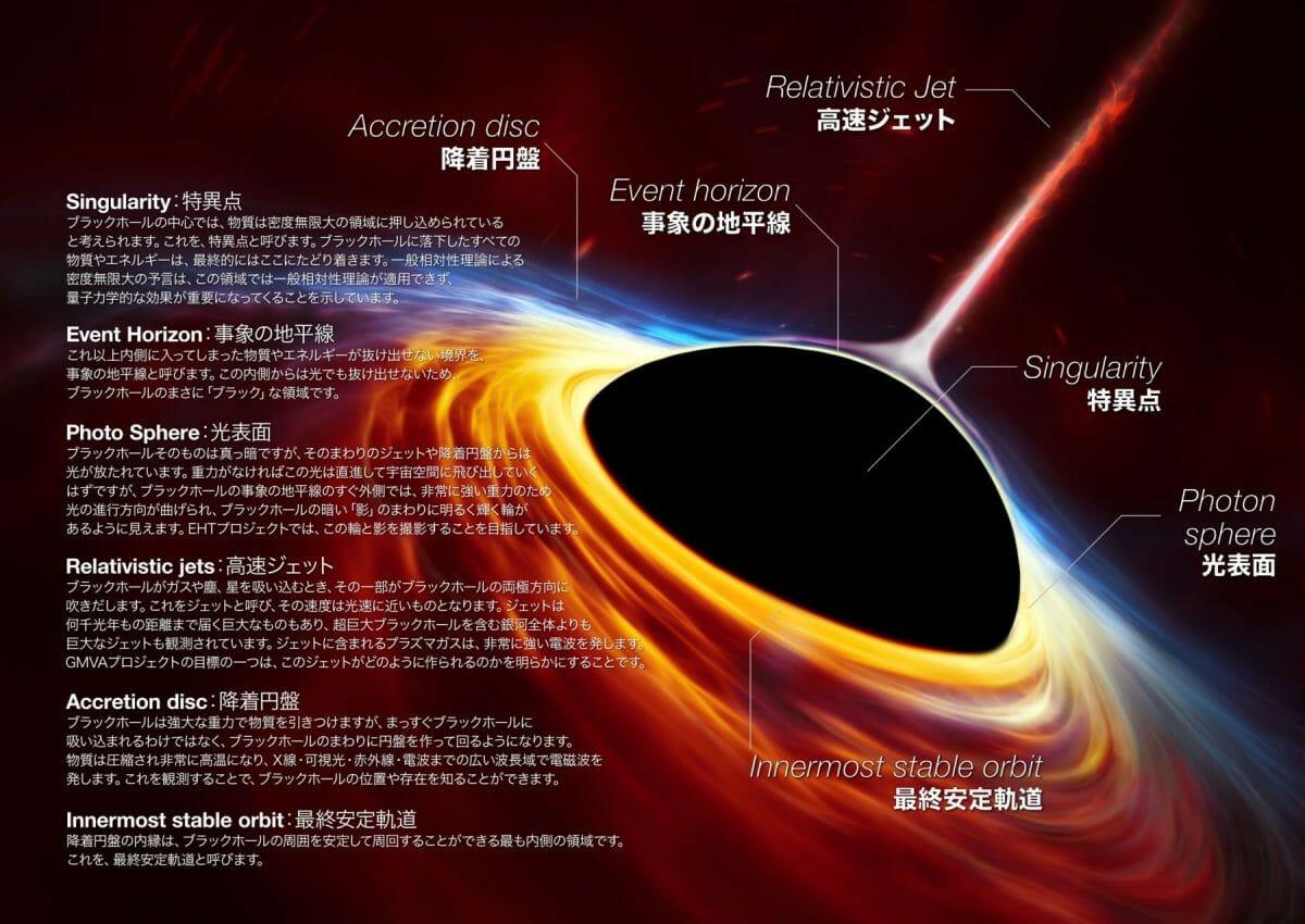 【宇宙ヤバイ】ブラックホール正面から裏が見えた、重力で時空が歪んだため