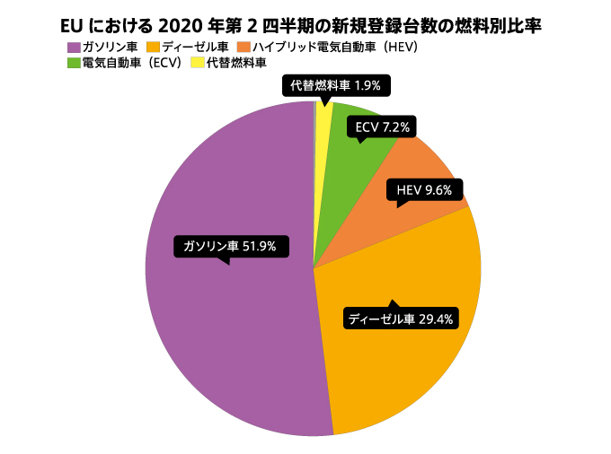 【車】仏ルノー、2030年までに欧州で9割EV化へ 目標からハイブリッドを除外