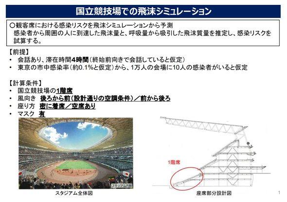 【東京五輪】国立競技場の感染リスク「低い」 観客1万人、スパコンで試算―文科省