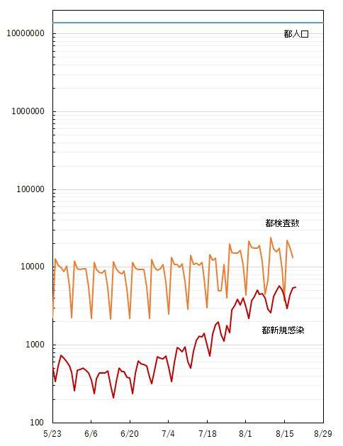 【東京】<すでにピークアウト?>感染者が前週比5日連続減