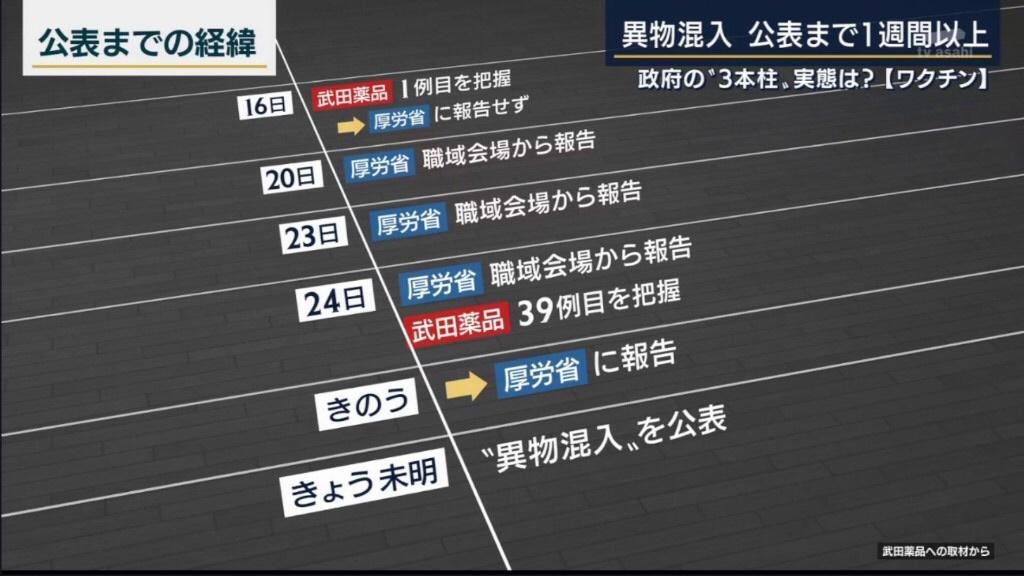 【速報】モデルナ社製ワクチン 6月にはすでに異物混入か 武田薬品に報告していた