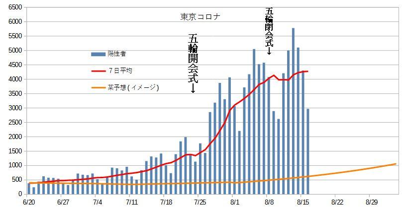 【速報】新型コロナ 東京都の新規感染4377人 重症は276人