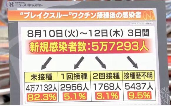 【東京】8/22 新型コロナ 4392人感染確認 日曜日として最多