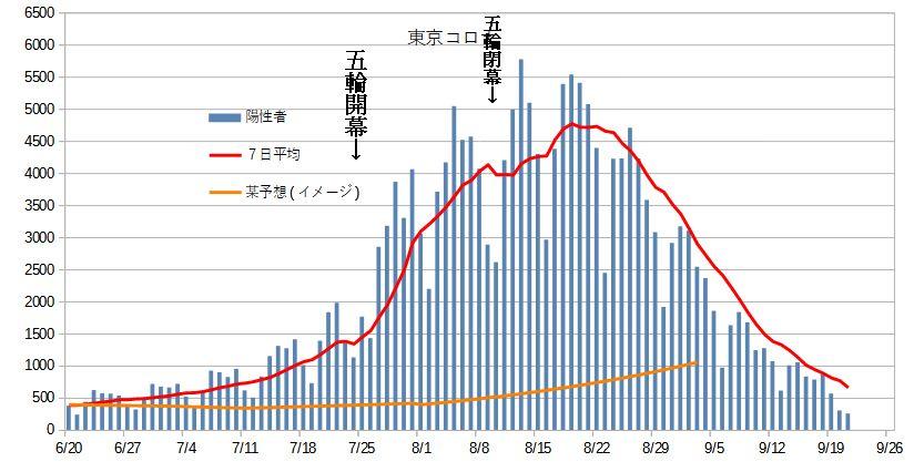 【速報】東京都、235人感染確認