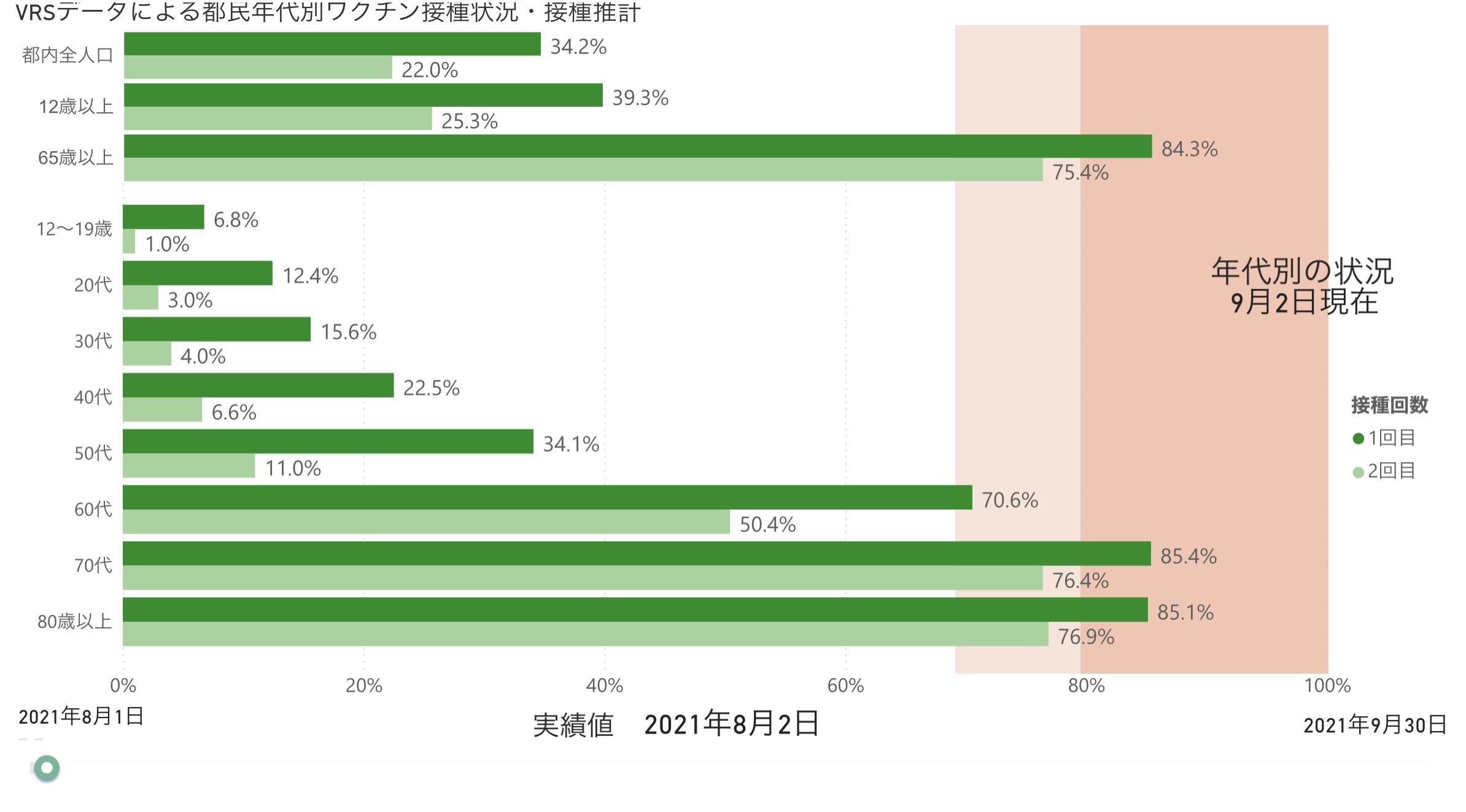 【速報】東京都で新たに968人のコロナ感染者、重症者267人、死亡者16人 7月19日以来初めて1000人下回る (9/6)