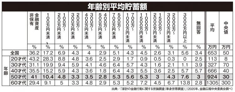 50代の41%が貯金ゼロ、貯蓄額中央値は30万円の現実 老後どうする?