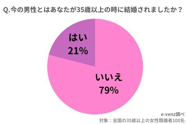 【調査】30代独身女性の60% 「彼氏がいない」 ★2